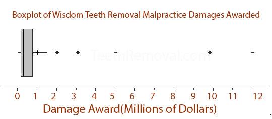 Dental malpractice altavistaventures Choice Image